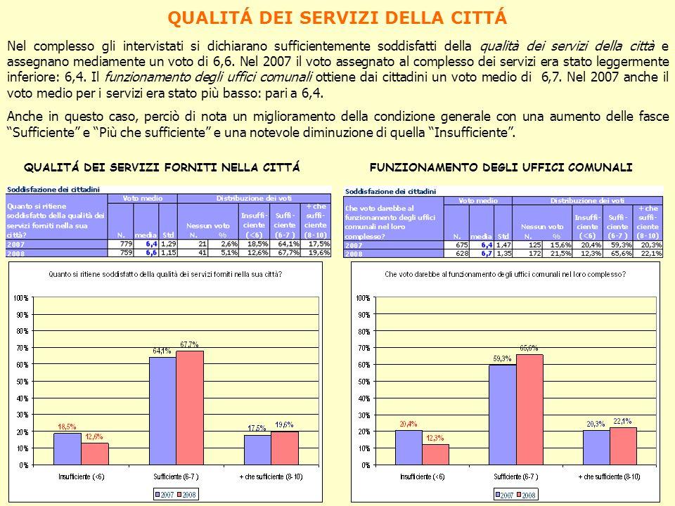 QUALITÁ DEI SERVIZI DELLA CITTÁ Nel complesso gli intervistati si dichiarano sufficientemente soddisfatti della qualità dei servizi della città e asse