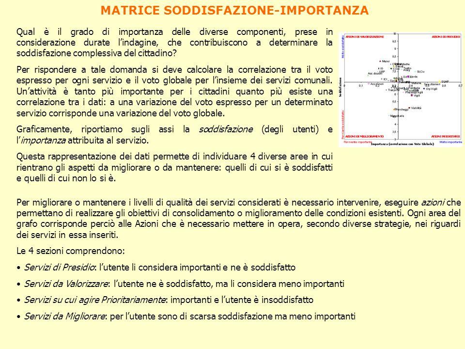 MATRICE SODDISFAZIONE-IMPORTANZA Qual è il grado di importanza delle diverse componenti, prese in considerazione durate lindagine, che contribuiscono
