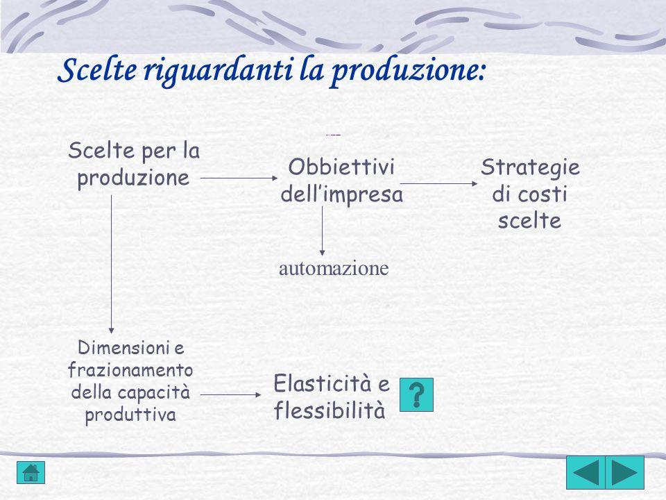 Scelte sulla gestione delle imprese industriali: Scelte relative alla produzione Scelte relative agli approvvigionamenti Scelte sulla gestione