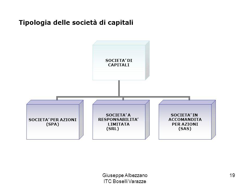 Giuseppe Albezzano ITC Boselli Varazze 19 Tipologia delle società di capitali SOCIETA DI CAPITALI SOCIETA PER AZIONI (SPA) SOCIETA A RESPONSABILITA LI