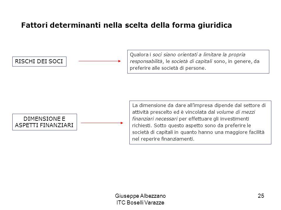 Giuseppe Albezzano ITC Boselli Varazze 25 Fattori determinanti nella scelta della forma giuridica Qualora i soci siano orientati a limitare la propria