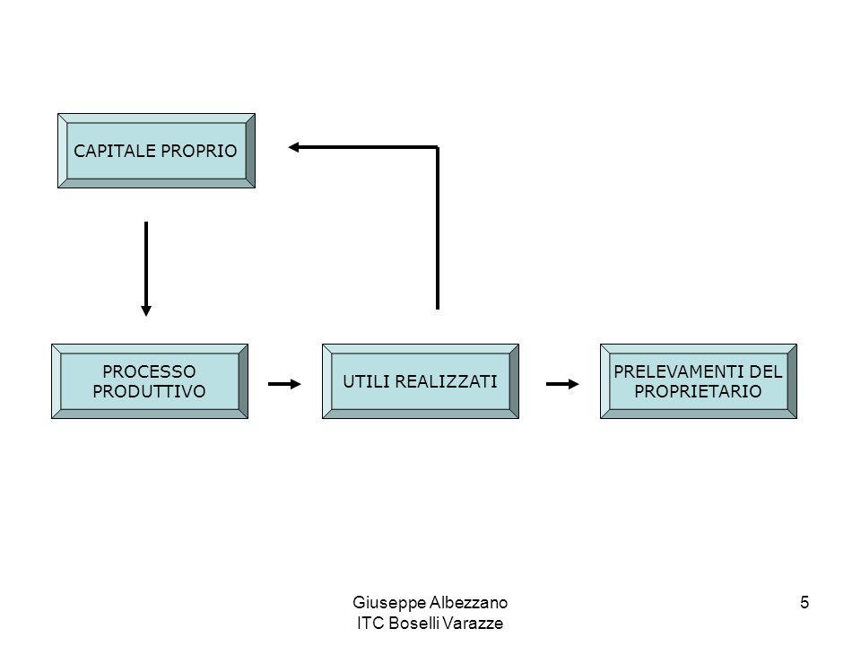 Giuseppe Albezzano ITC Boselli Varazze 5 CAPITALE PROPRIO PROCESSO PRODUTTIVO UTILI REALIZZATI PRELEVAMENTI DEL PROPRIETARIO