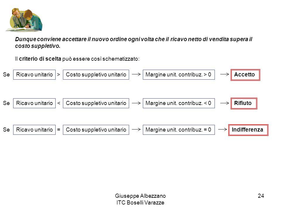 Giuseppe Albezzano ITC Boselli Varazze 24 Dunque conviene accettare il nuovo ordine ogni volta che il ricavo netto di vendita supera il costo suppleti