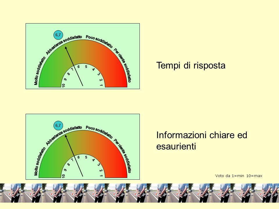 4 1 Tempi di risposta Informazioni chiare ed esaurienti 6,7 10 1 3 5 7 9 8 2 6 4 4 1 6,7 10 1 3 5 7 9 8 2 6 4 Voto da 1=min 10=max