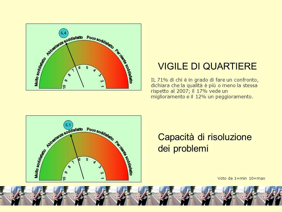 4 1 VIGILE DI QUARTIERE Capacità di risoluzione dei problemi 6,1 10 1 3 5 7 9 8 2 6 4 4 1 6,4 10 1 3 5 7 9 8 2 6 4 IL 71% di chi è in grado di fare un confronto, dichiara che la qualità è più o meno la stessa rispetto al 2007; il 17% vede un miglioramento e il 12% un peggioramento.