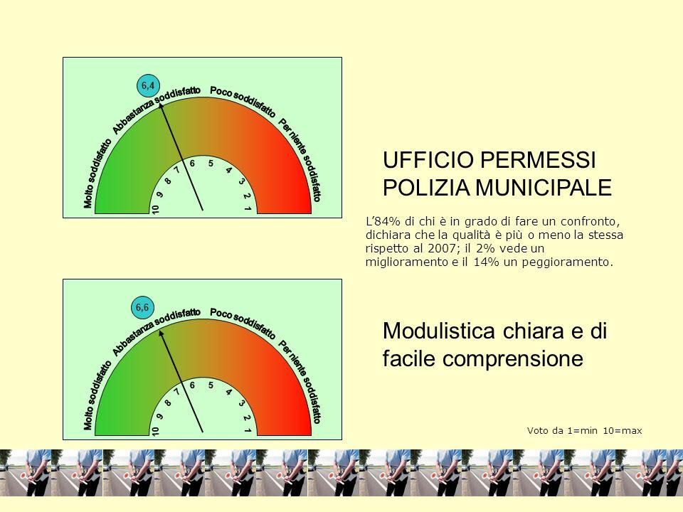 4 1 UFFICIO PERMESSI POLIZIA MUNICIPALE Modulistica chiara e di facile comprensione 6,6 10 1 3 5 7 9 8 2 6 4 4 1 6,4 10 1 3 5 7 9 8 2 6 4 L84% di chi è in grado di fare un confronto, dichiara che la qualità è più o meno la stessa rispetto al 2007; il 2% vede un miglioramento e il 14% un peggioramento.