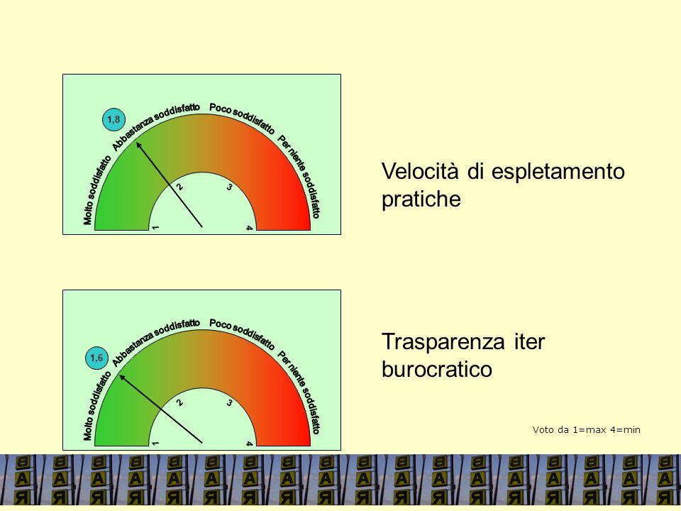 1,8 4 1 3 2 Velocità di espletamento pratiche Trasparenza iter burocratico 1,6 4 1 3 2 4 1 Voto da 1=max 4=min