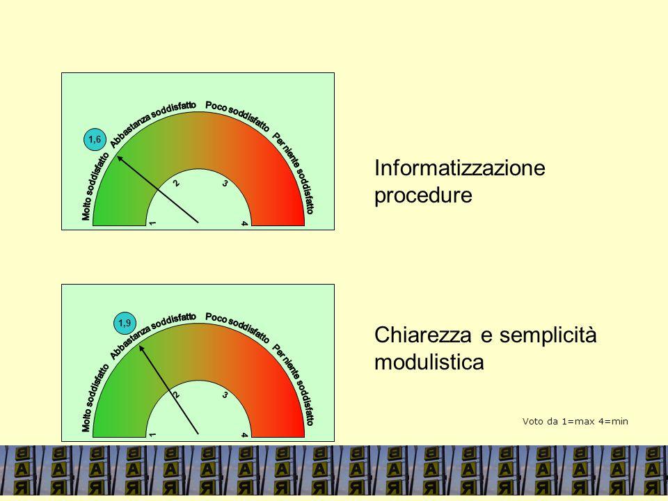 1,6 4 1 3 2 Informatizzazione procedure Chiarezza e semplicità modulistica 1,9 4 1 3 2 4 1 Voto da 1=max 4=min