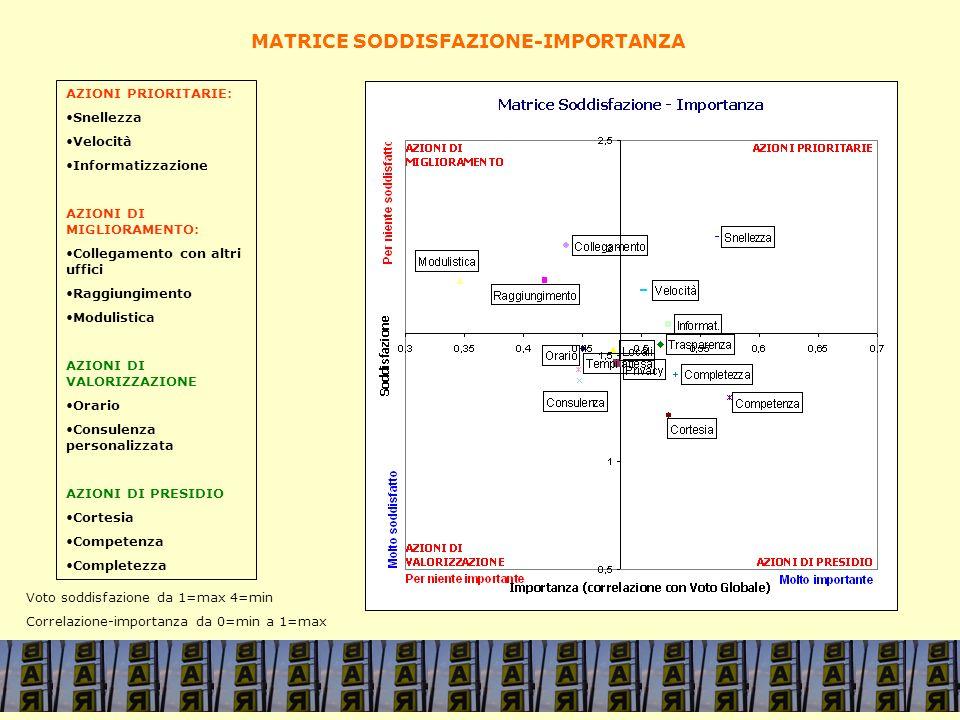 AZIONI PRIORITARIE: Snellezza Velocità Informatizzazione AZIONI DI MIGLIORAMENTO: Collegamento con altri uffici Raggiungimento Modulistica AZIONI DI VALORIZZAZIONE Orario Consulenza personalizzata AZIONI DI PRESIDIO Cortesia Competenza Completezza MATRICE SODDISFAZIONE-IMPORTANZA Voto soddisfazione da 1=max 4=min Correlazione-importanza da 0=min a 1=max