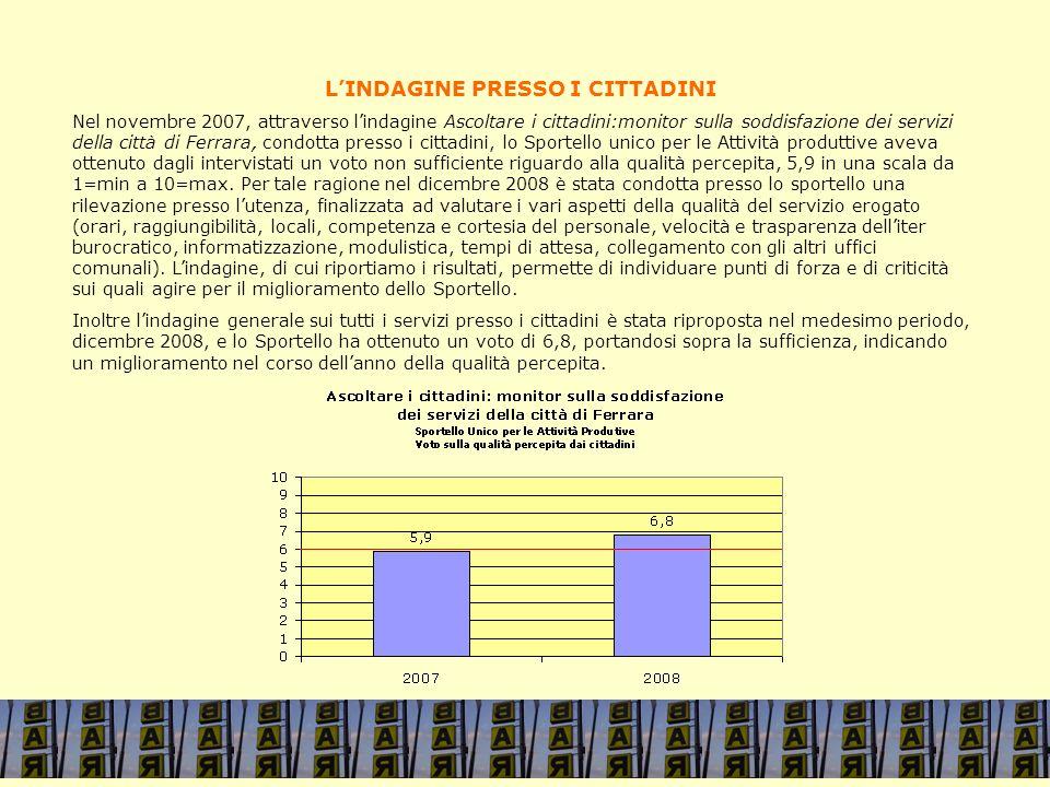 LINDAGINE PRESSO I CITTADINI Nel novembre 2007, attraverso lindagine Ascoltare i cittadini:monitor sulla soddisfazione dei servizi della città di Ferr