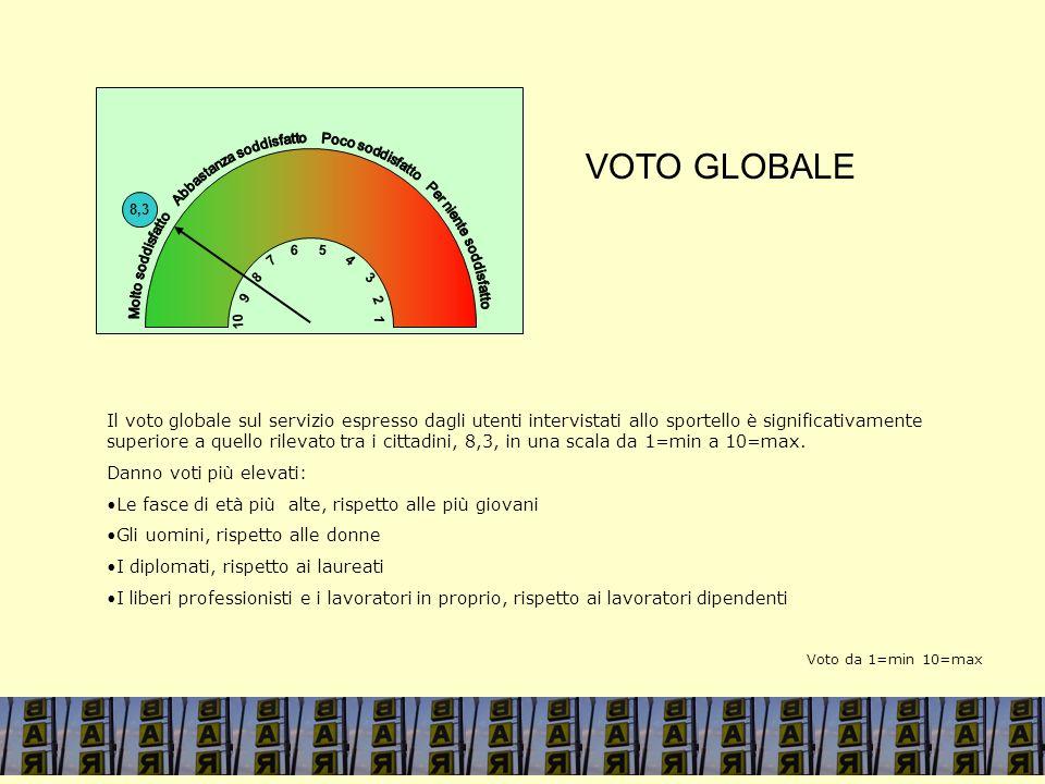 VOTO GLOBALE Il voto globale sul servizio espresso dagli utenti intervistati allo sportello è significativamente superiore a quello rilevato tra i cittadini, 8,3, in una scala da 1=min a 10=max.