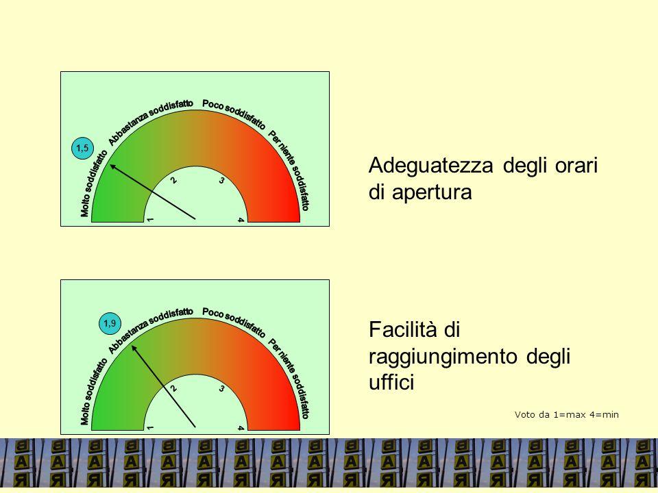 1,5 4 1 3 2 Adeguatezza degli orari di apertura Facilità di raggiungimento degli uffici 1,9 4 1 3 2 Voto da 1=max 4=min