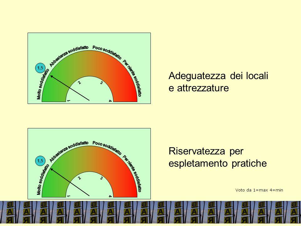 1,5 4 1 3 2 Adeguatezza dei locali e attrezzature Riservatezza per espletamento pratiche 1,5 4 1 3 2 4 1 Voto da 1=max 4=min