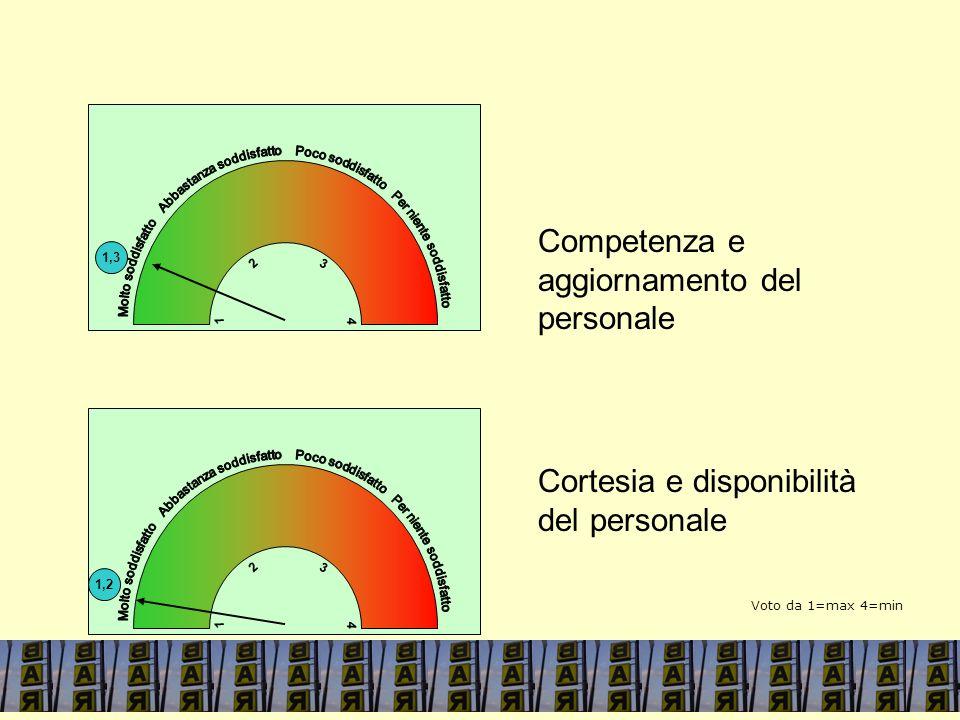 1,3 4 1 3 2 Competenza e aggiornamento del personale Cortesia e disponibilità del personale 1,2 4 1 3 2 4 1 Voto da 1=max 4=min