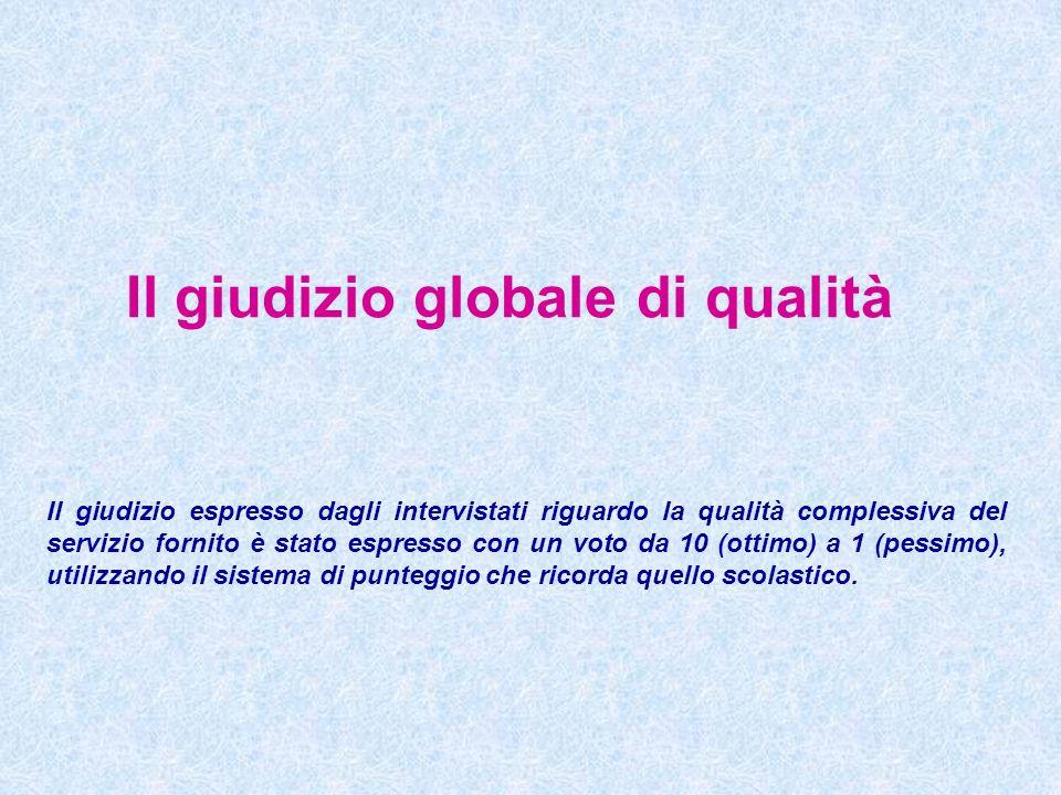 Il giudizio globale di qualità Il giudizio espresso dagli intervistati riguardo la qualità complessiva del servizio fornito è stato espresso con un vo