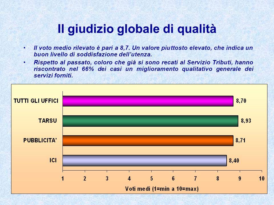 Il giudizio globale di qualità Il voto medio rilevato è pari a 8,7. Un valore piuttosto elevato, che indica un buon livello di soddisfazione dellutenz