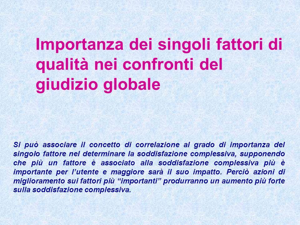 Importanza dei singoli fattori di qualità nei confronti del giudizio globale Si può associare il concetto di correlazione al grado di importanza del s