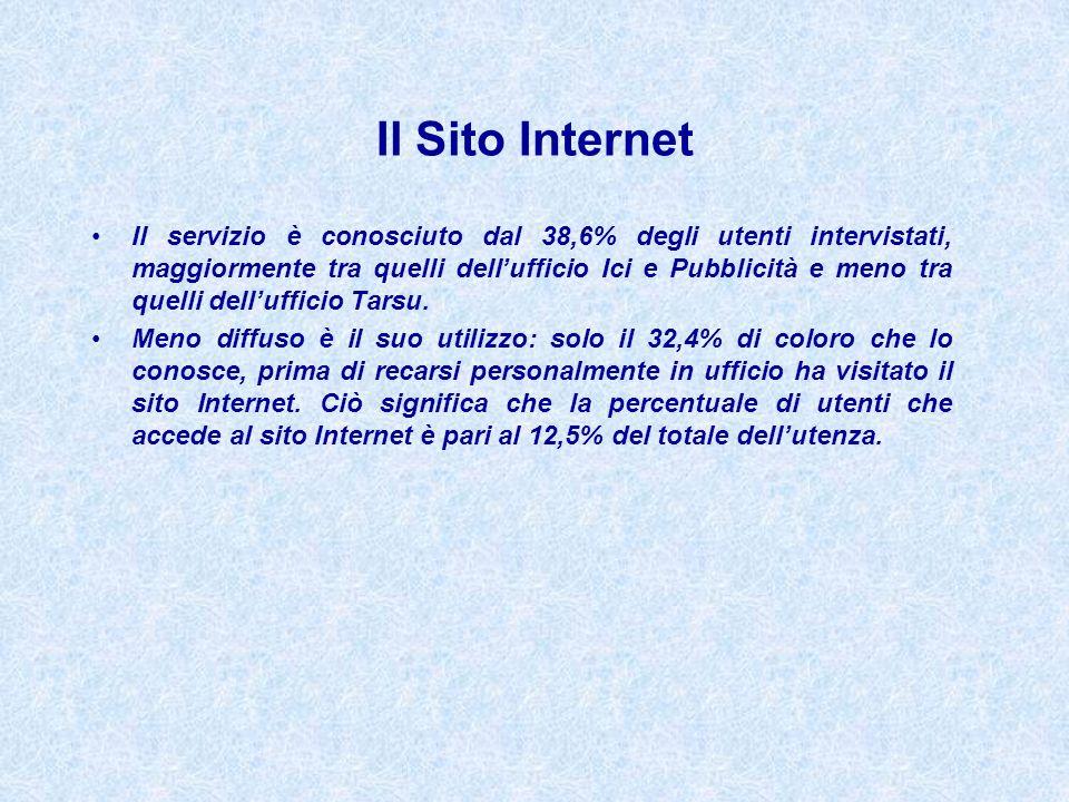 Il Sito Internet Il servizio è conosciuto dal 38,6% degli utenti intervistati, maggiormente tra quelli dellufficio Ici e Pubblicità e meno tra quelli dellufficio Tarsu.