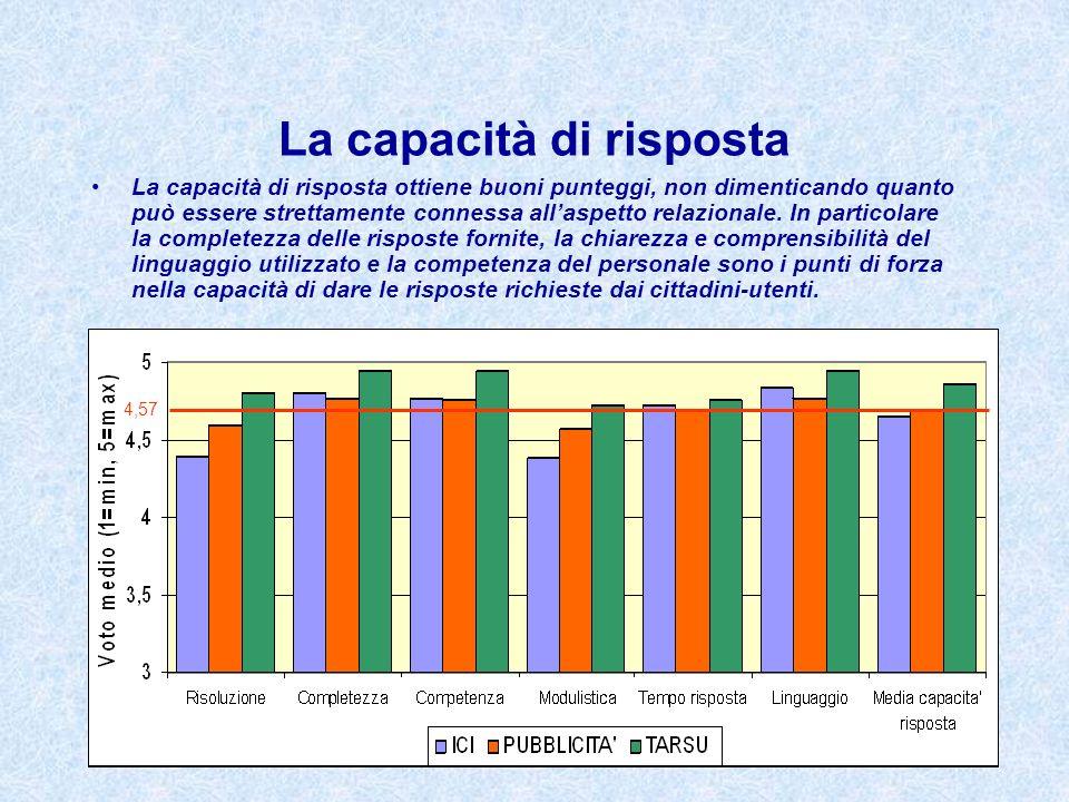 La capacità di risposta La capacità di risposta ottiene buoni punteggi, non dimenticando quanto può essere strettamente connessa allaspetto relazional