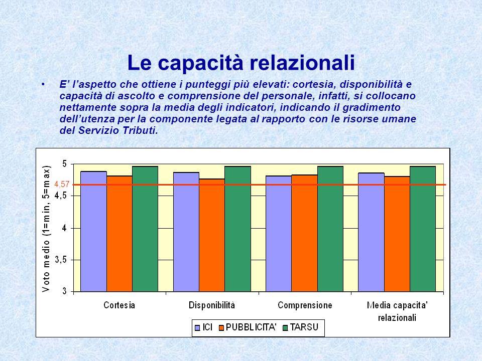 Le capacità relazionali E laspetto che ottiene i punteggi più elevati: cortesia, disponibilità e capacità di ascolto e comprensione del personale, inf