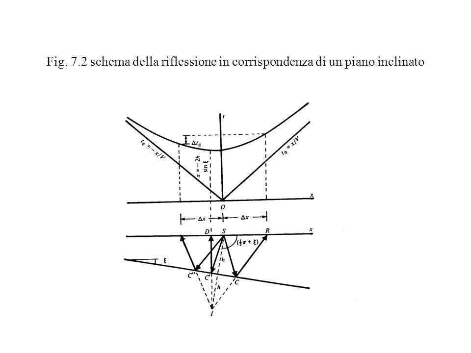 Fig. 7.2 schema della riflessione in corrispondenza di un piano inclinato
