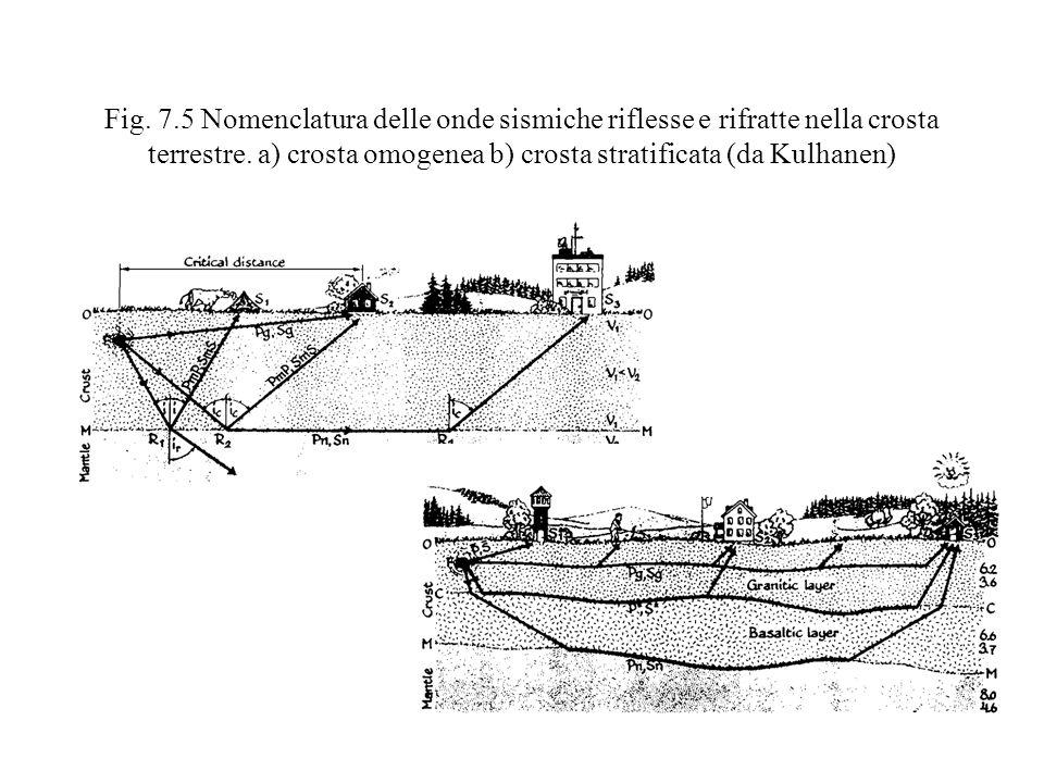 Fig. 7.5 Nomenclatura delle onde sismiche riflesse e rifratte nella crosta terrestre. a) crosta omogenea b) crosta stratificata (da Kulhanen)