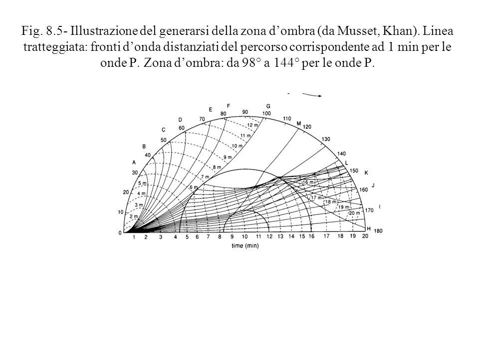 Fig. 8.5- Illustrazione del generarsi della zona dombra (da Musset, Khan). Linea tratteggiata: fronti donda distanziati del percorso corrispondente ad