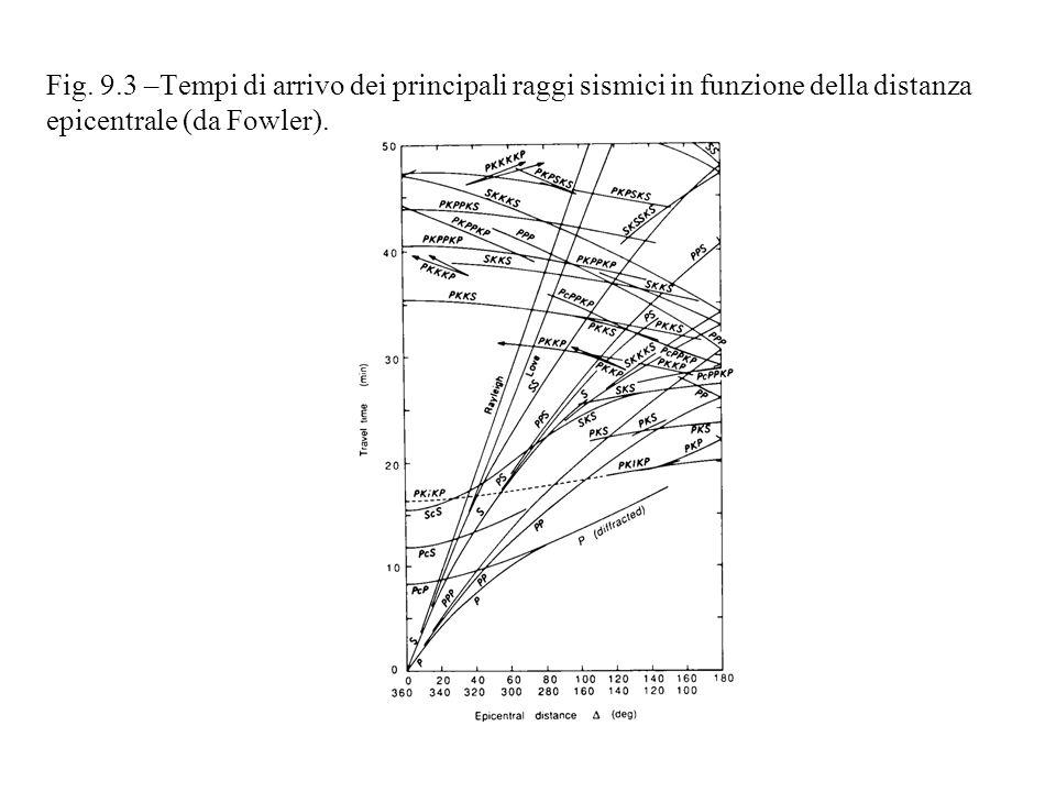 Fig. 9.3 –Tempi di arrivo dei principali raggi sismici in funzione della distanza epicentrale (da Fowler).
