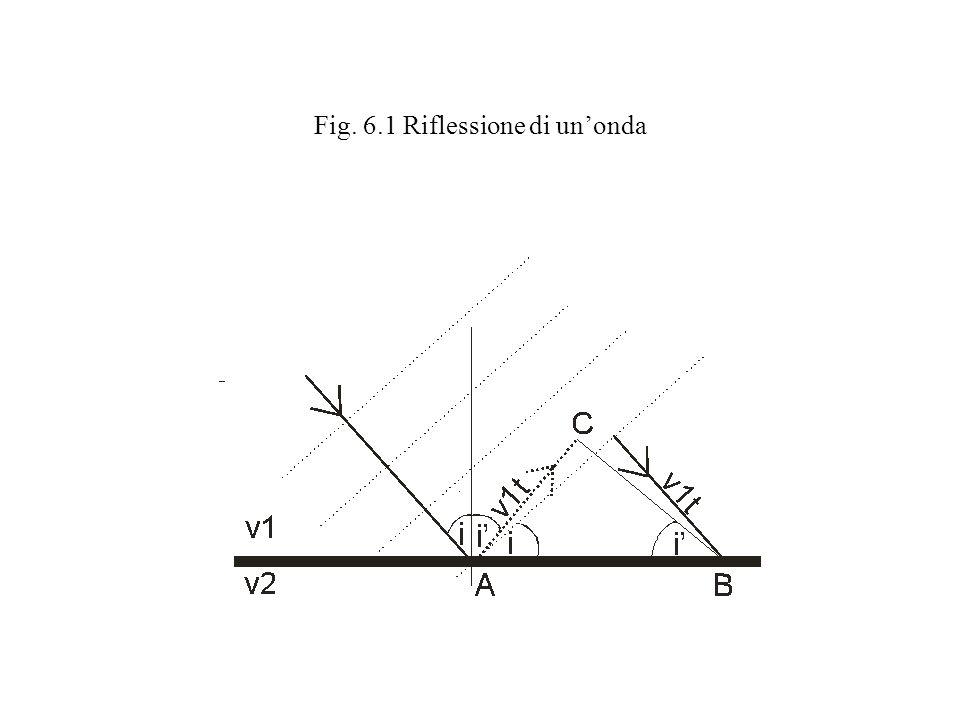 Fig. 6.1 Riflessione di unonda
