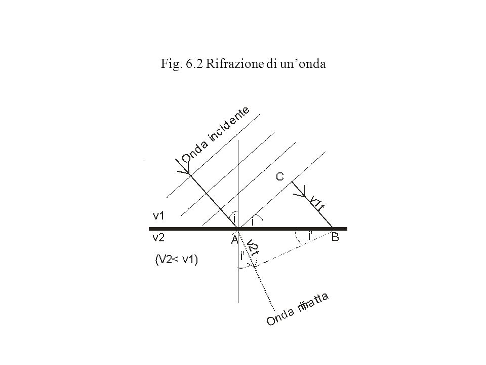 Fig. 6.2 Rifrazione di unonda