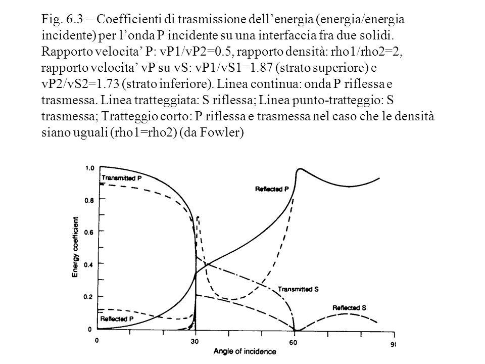 Fig. 6.3 – Coefficienti di trasmissione dellenergia (energia/energia incidente) per londa P incidente su una interfaccia fra due solidi. Rapporto velo
