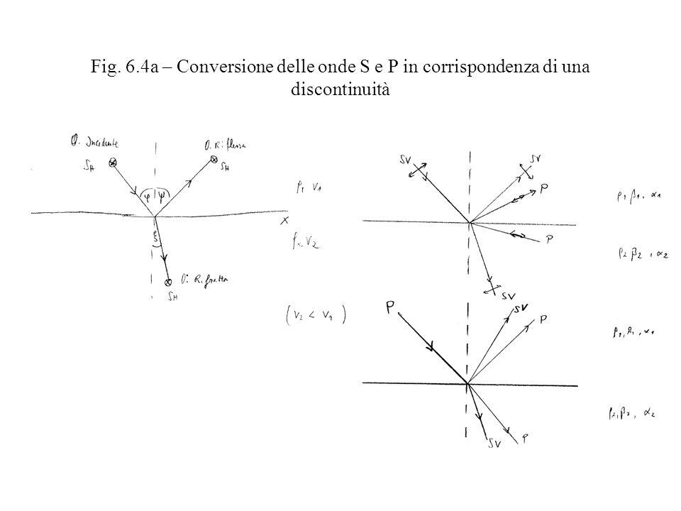 Fig. 6.4a – Conversione delle onde S e P in corrispondenza di una discontinuità