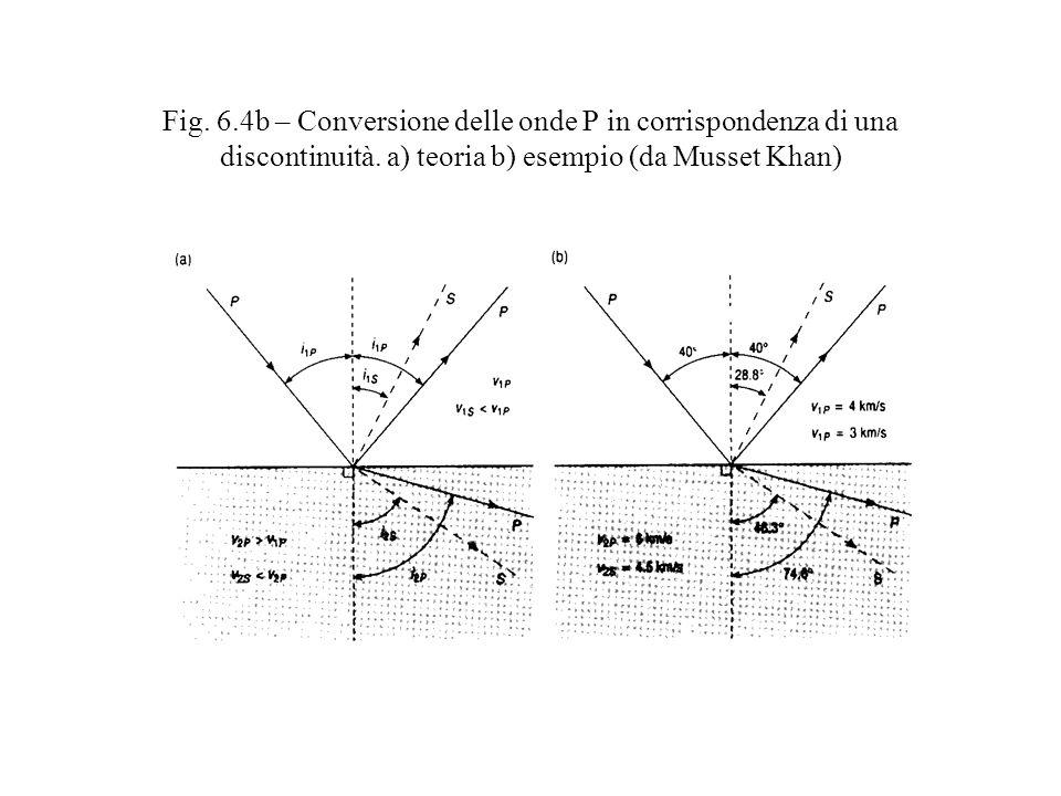 Fig. 6.4b – Conversione delle onde P in corrispondenza di una discontinuità. a) teoria b) esempio (da Musset Khan)