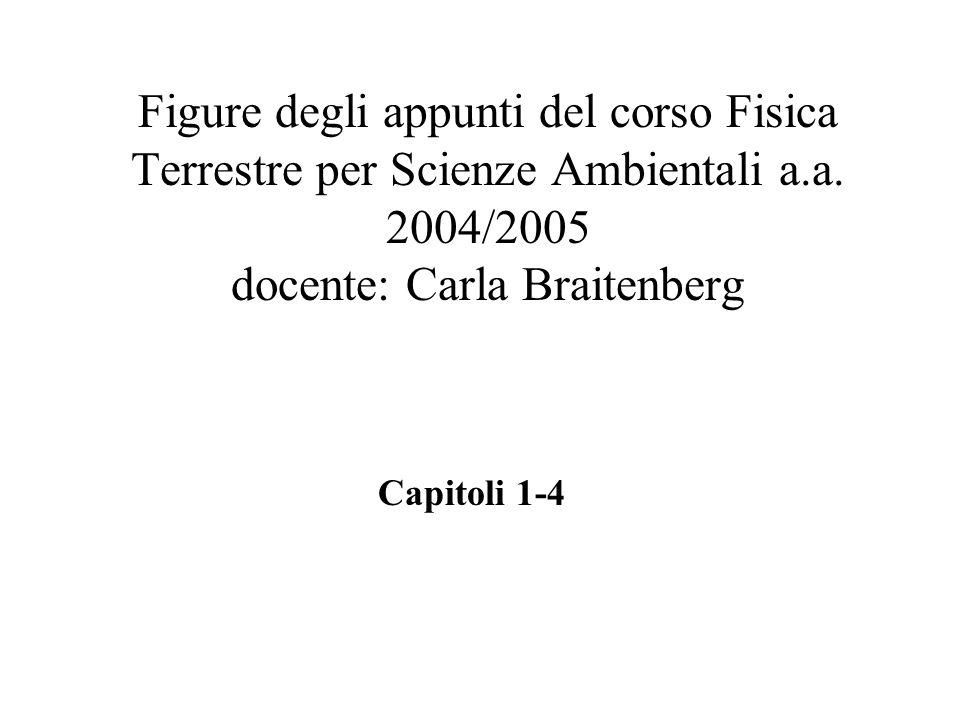 Figure degli appunti del corso Fisica Terrestre per Scienze Ambientali a.a.