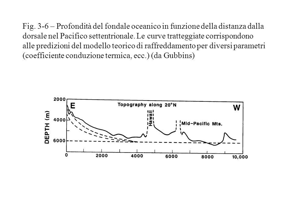 Fig. 3-6 – Profondità del fondale oceanico in funzione della distanza dalla dorsale nel Pacifico settentrionale. Le curve tratteggiate corrispondono a