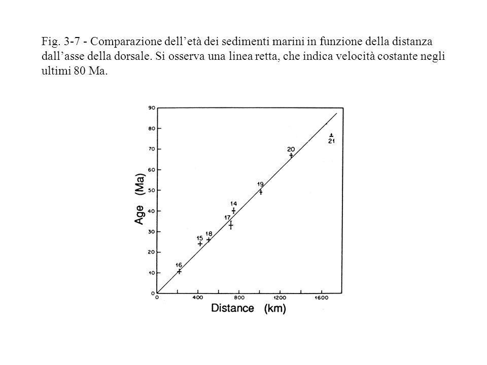 Fig. 3-7 - Comparazione delletà dei sedimenti marini in funzione della distanza dallasse della dorsale. Si osserva una linea retta, che indica velocit