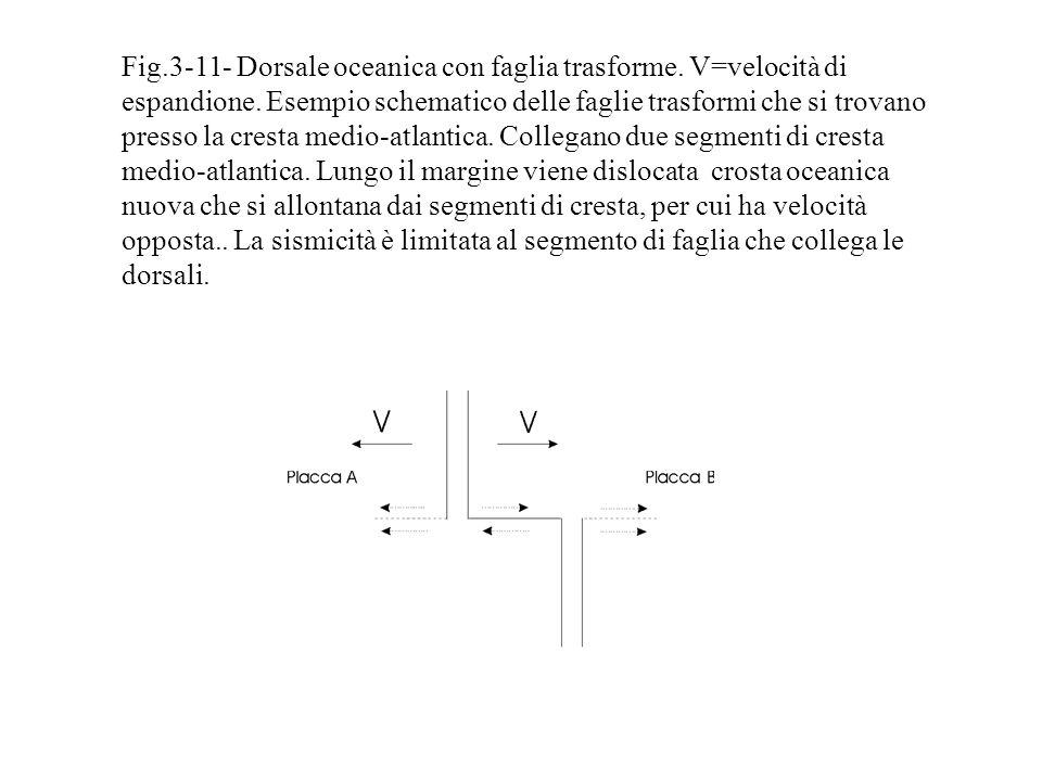Fig.3-11- Dorsale oceanica con faglia trasforme.V=velocità di espandione.