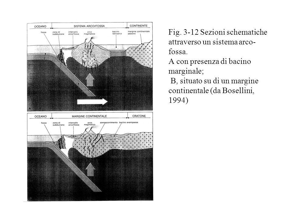 Fig.3-12 Sezioni schematiche attraverso un sistema arco- fossa.