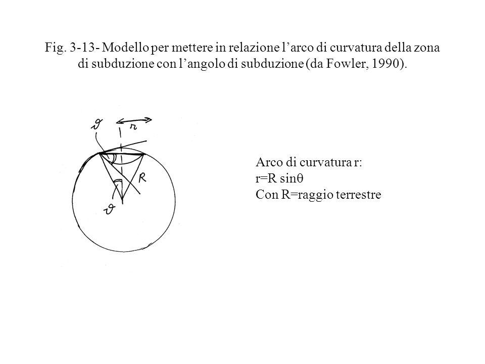 Fig. 3-13- Modello per mettere in relazione larco di curvatura della zona di subduzione con langolo di subduzione (da Fowler, 1990). Arco di curvatura