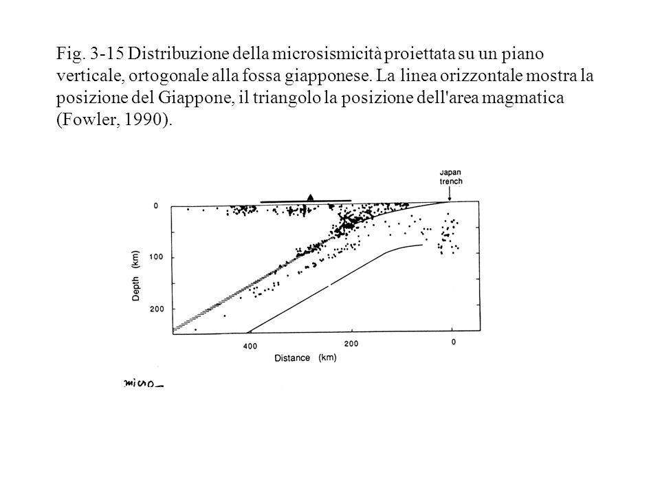 Fig. 3-15 Distribuzione della microsismicità proiettata su un piano verticale, ortogonale alla fossa giapponese. La linea orizzontale mostra la posizi