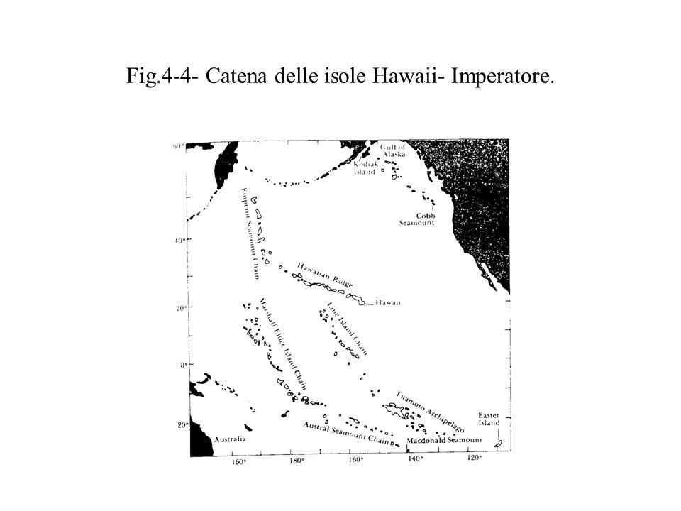 Fig.4-4- Catena delle isole Hawaii- Imperatore.