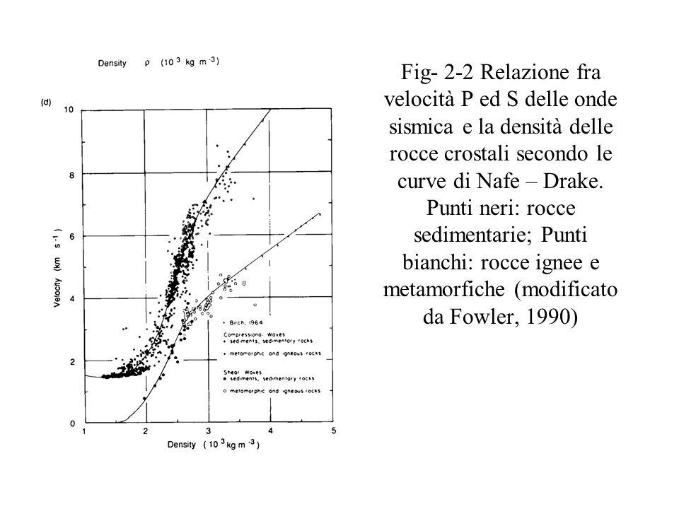 Fig. 2-3 – Raggi sismici allinterno della terra