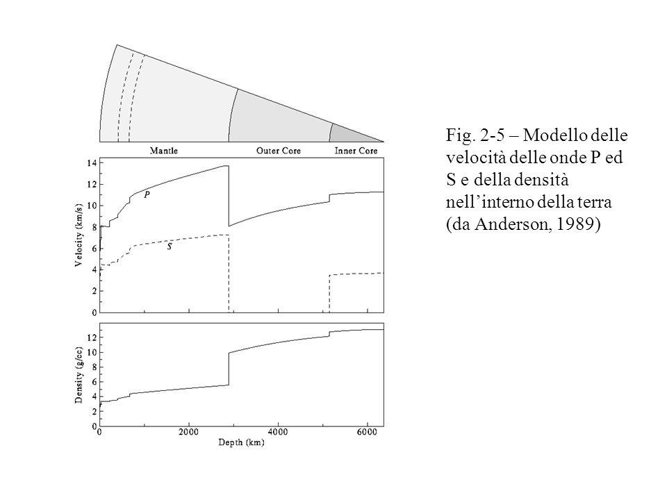 Fig. 2-5 – Modello delle velocità delle onde P ed S e della densità nellinterno della terra (da Anderson, 1989)