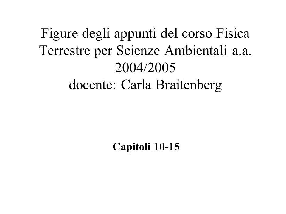 Figure degli appunti del corso Fisica Terrestre per Scienze Ambientali a.a. 2004/2005 docente: Carla Braitenberg Capitoli 10-15