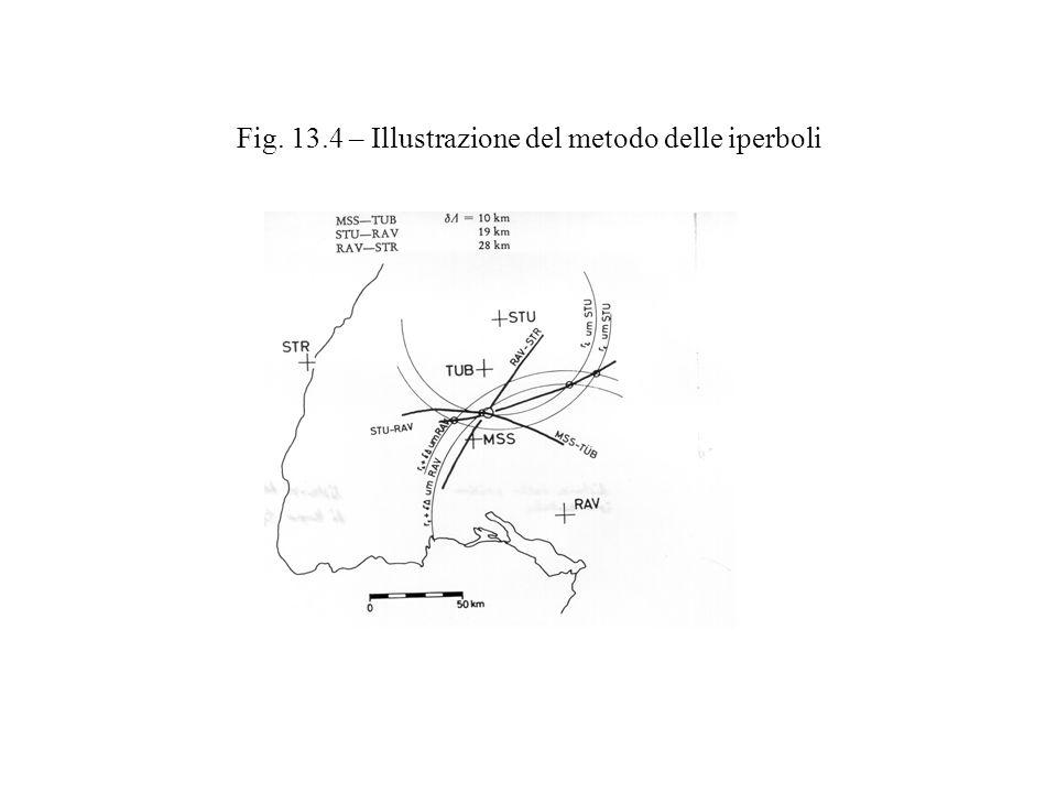 Fig. 13.4 – Illustrazione del metodo delle iperboli
