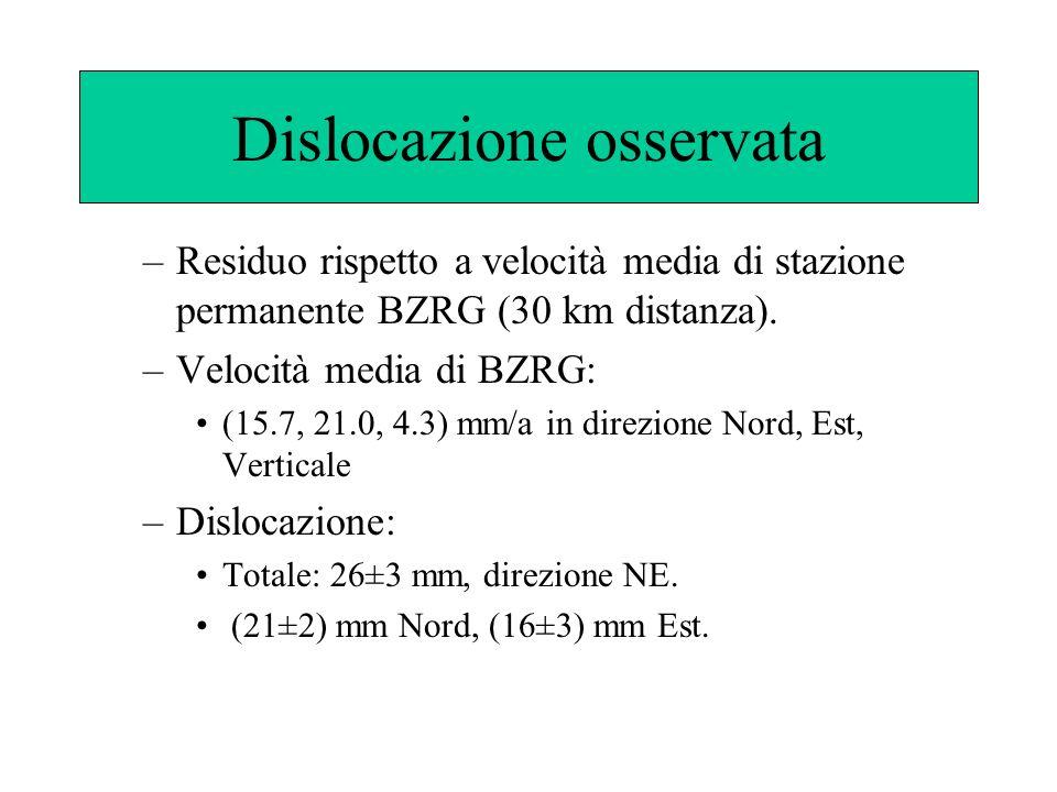 Dislocazione osservata –Residuo rispetto a velocità media di stazione permanente BZRG (30 km distanza). –Velocità media di BZRG: (15.7, 21.0, 4.3) mm/