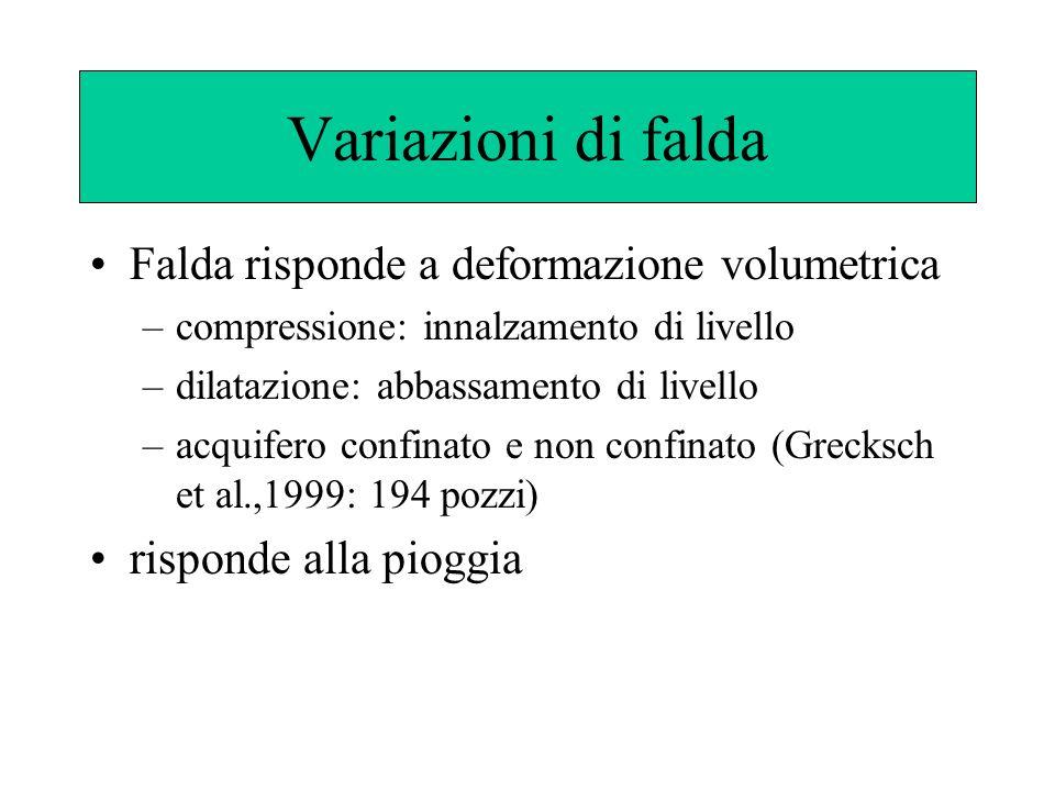 Variazioni di falda Falda risponde a deformazione volumetrica –compressione: innalzamento di livello –dilatazione: abbassamento di livello –acquifero