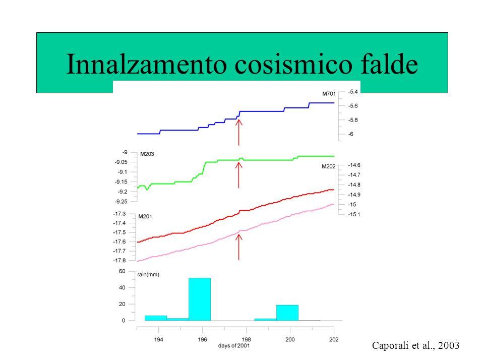 Innalzamento cosismico falde Caporali et al., 2003