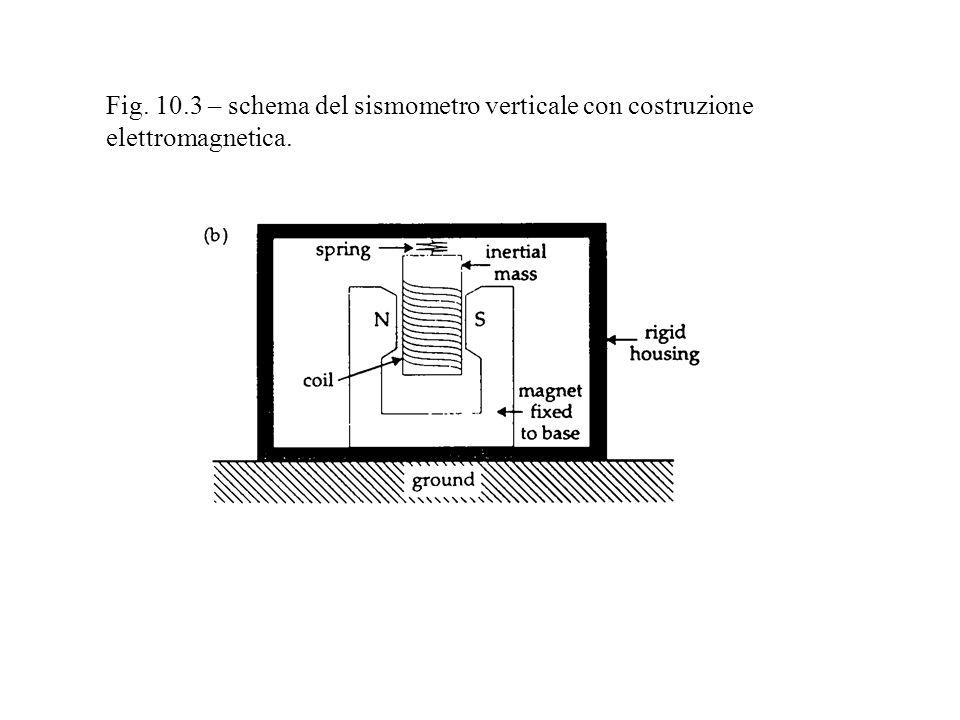Fig. 13.1 – Illustrazione del metodo della stazione singola