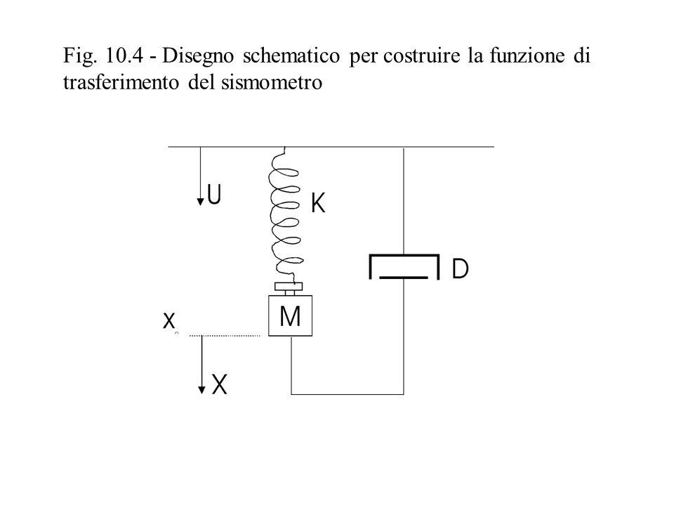 Fig. 10.5 – Curve di risposta in ampiezza del sismometro per diversi fattori di smorzamento.